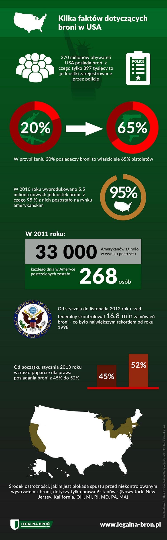 Broń w USA - infografika legalna-bron.pl