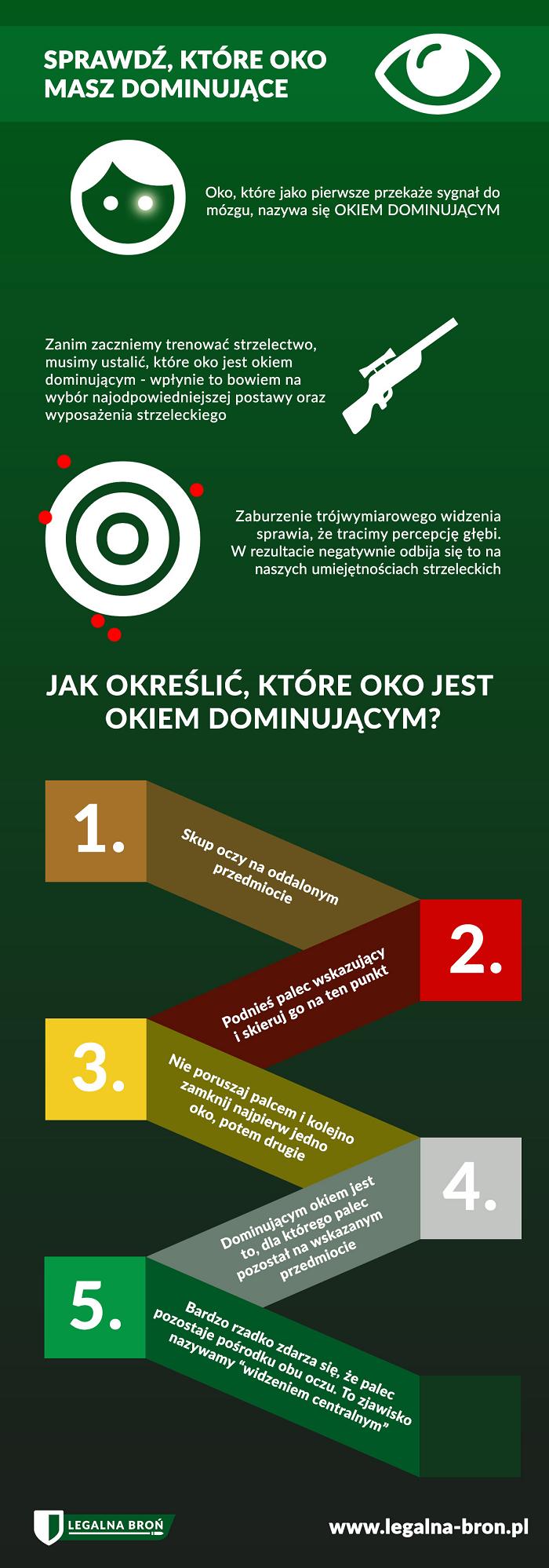Oko dominujące - infografika - legalna-bron.pl
